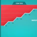 margin impact