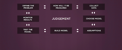 Example of developing a sports betting model